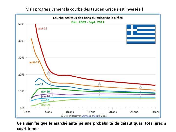 Mais progressivement la courbe des taux en Grèce s'est inversée !