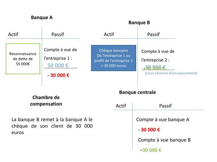 Banque A