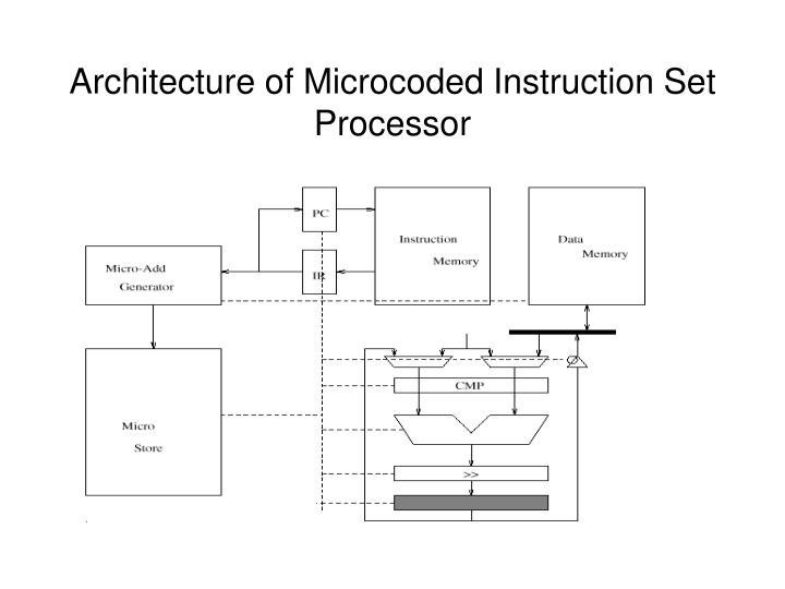 Architecture of Microcoded Instruction Set Processor
