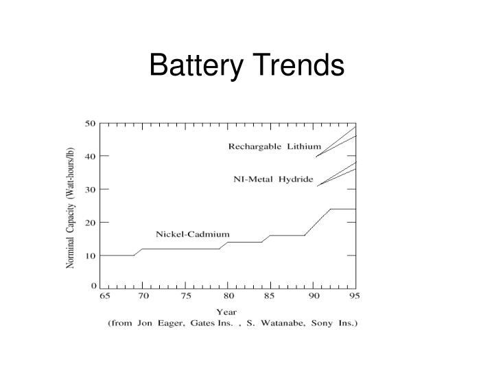 Battery Trends