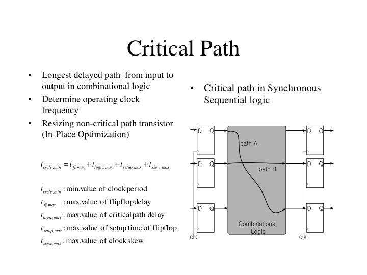 Longest delayed path  from input to output in combinational logic