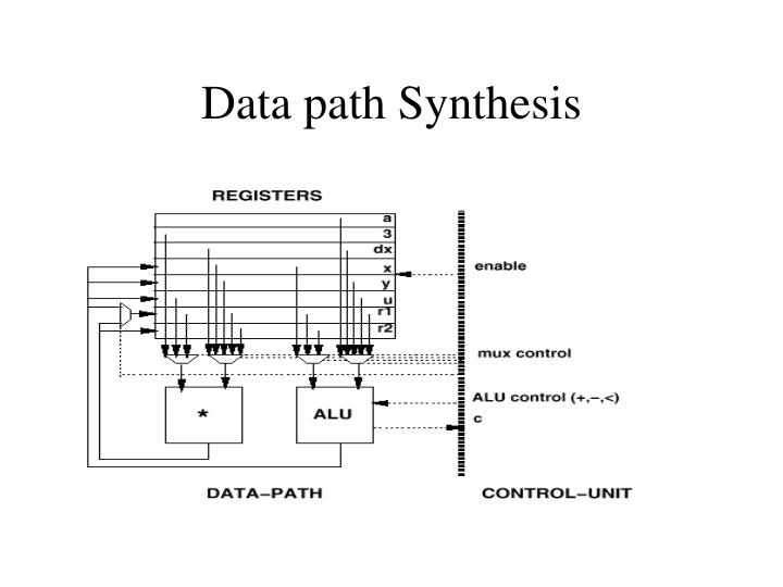 Data path Synthesis