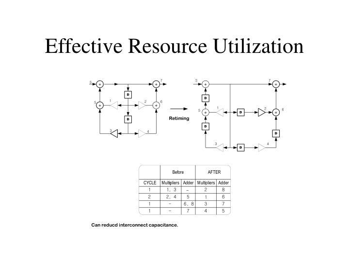 Effective Resource Utilization