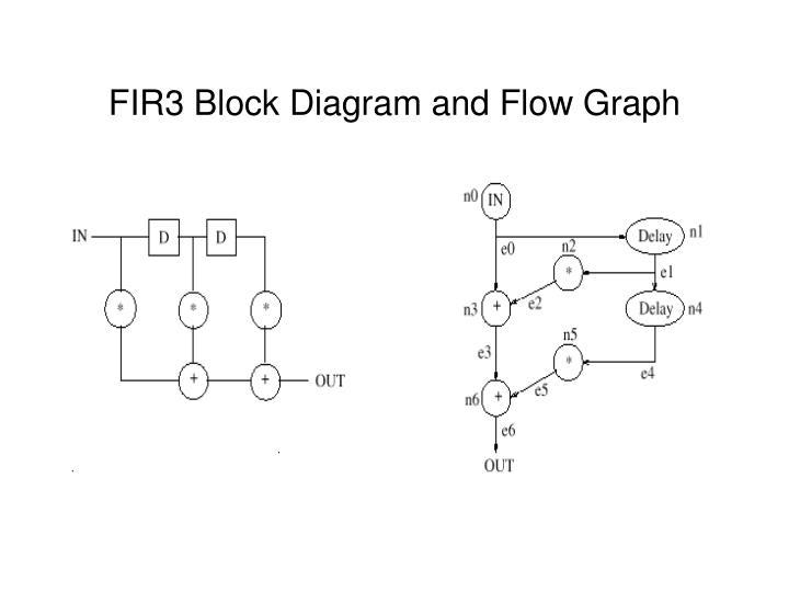 FIR3 Block Diagram and Flow Graph