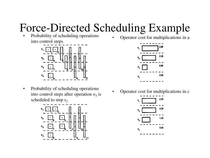 Probability of scheduling operations into control steps