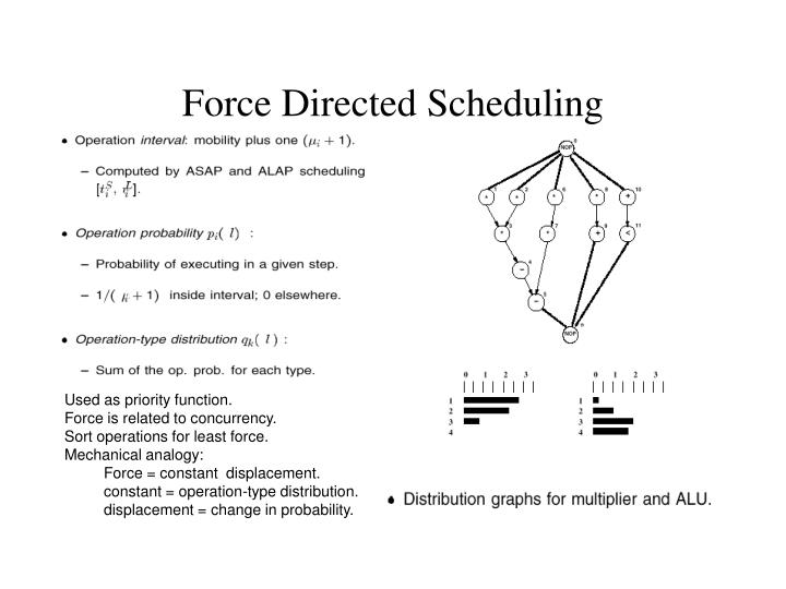 Force Directed Scheduling