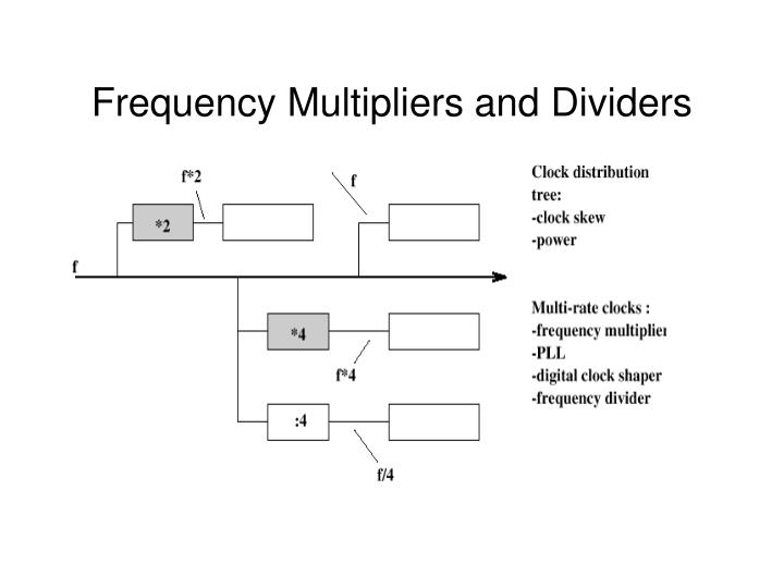 Frequency Multipliers and Dividers