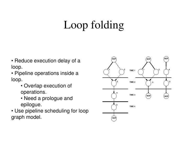 Loop folding