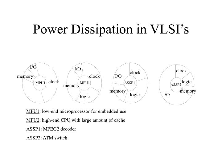 Power Dissipation in VLSI's