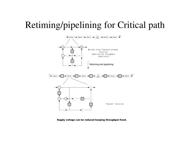 Retiming/pipelining for Critical path