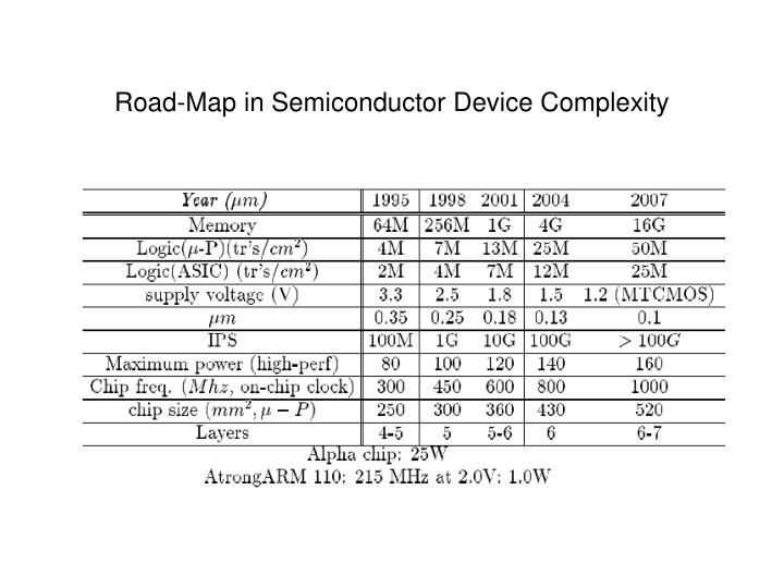 Road-Map in Semiconductor Device Complexity