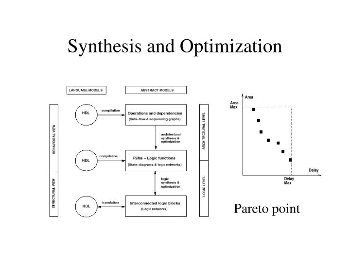Synthesis and Optimization