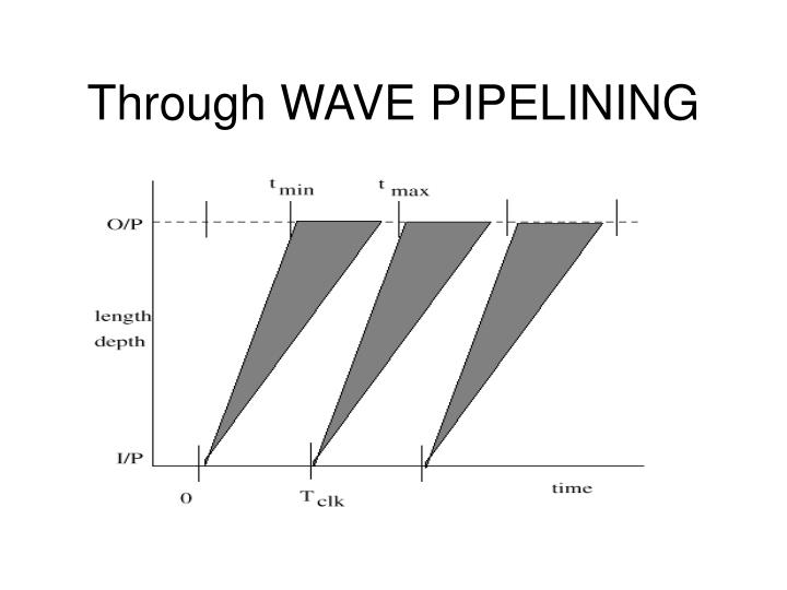 Through WAVE PIPELINING