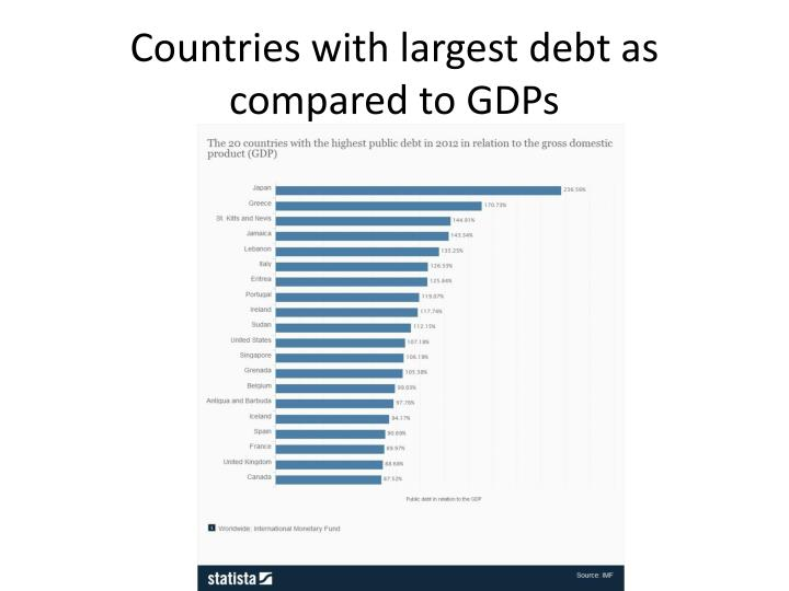 Countries with largest debt as compared to GDPs