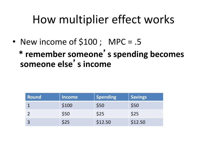How multiplier effect works