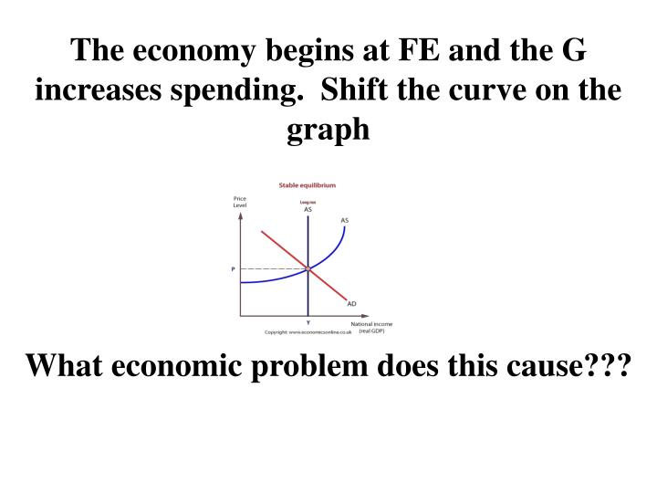 The economy begins at FE and the G increases spending.  Shift the curve on the graph