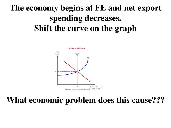 The economy begins at FE and net export spending decreases