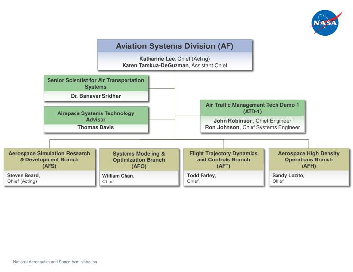 Aviation Systems Division (AF)