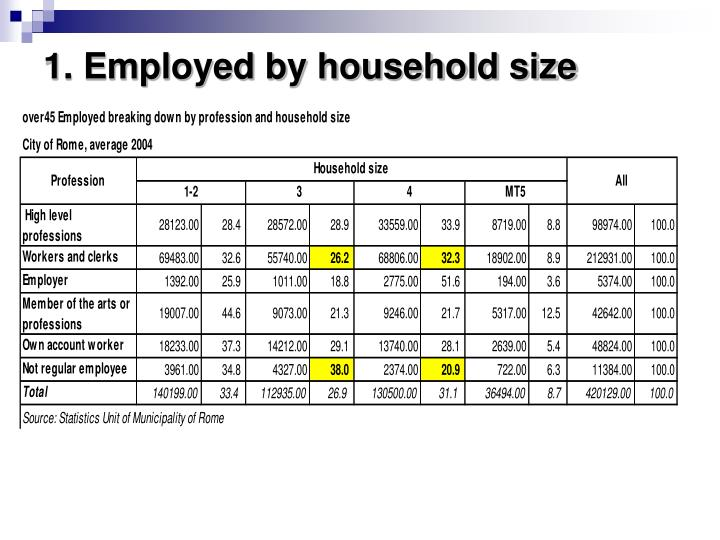 1. Employed by household size