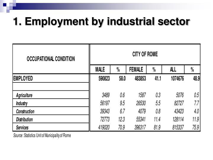1. Employment by industrial sector