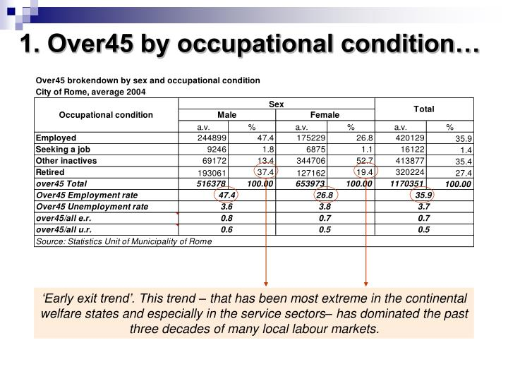 1. Over45 by occupational condition…