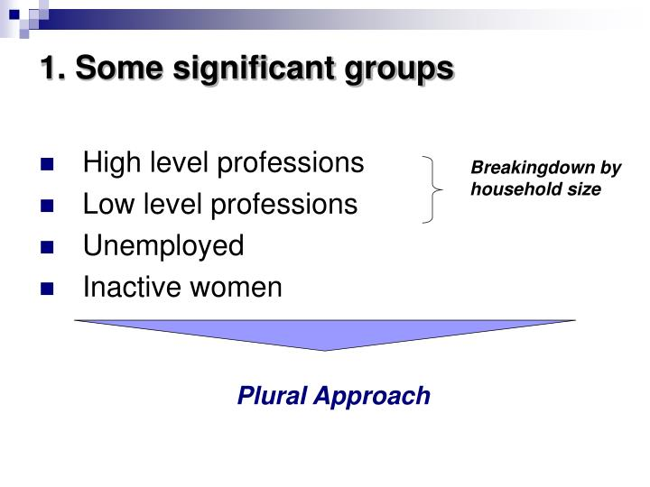 1. Some significant groups