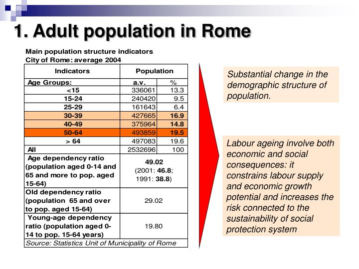 1. Adult population in Rome