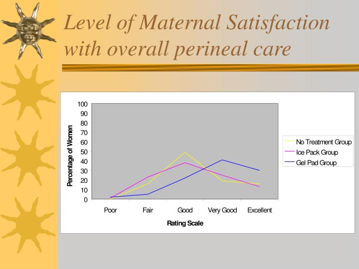 Level of Maternal Satisfaction with overall perineal care