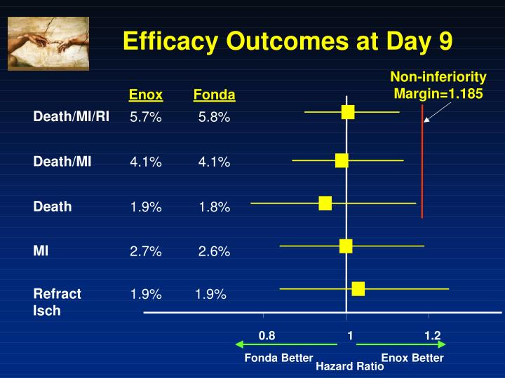 Efficacy Outcomes at Day 9