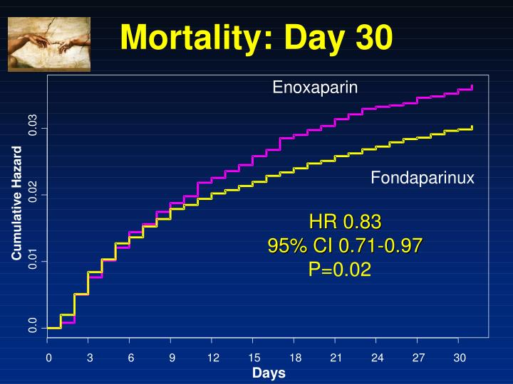 Mortality: Day 30