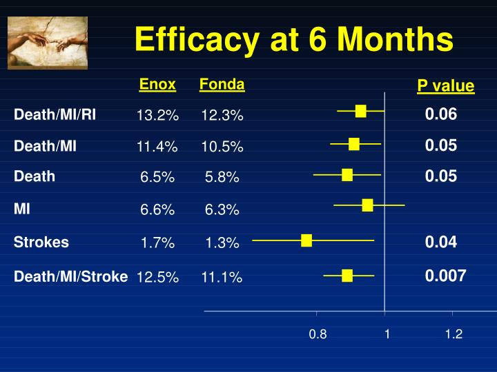 Efficacy at 6 Months