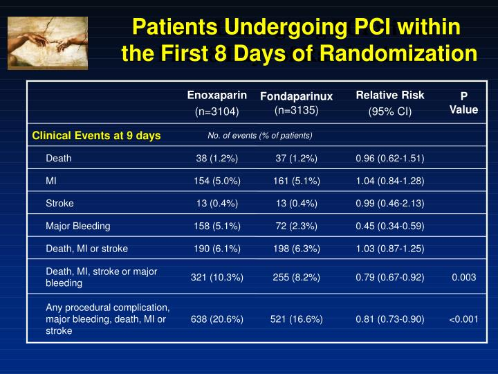 Patients Undergoing PCI within