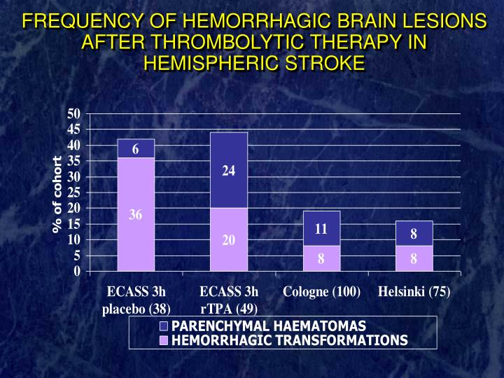 FREQUENCY OF HEMORRHAGIC BRAIN LESIONS AFTER THROMBOLYTIC THERAPY IN HEMISPHERIC STROKE