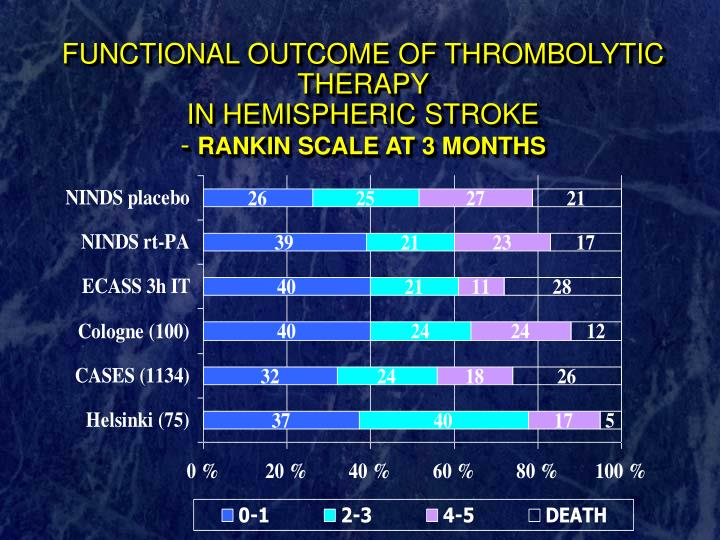 FUNCTIONAL OUTCOME OF THROMBOLYTIC THERAPY