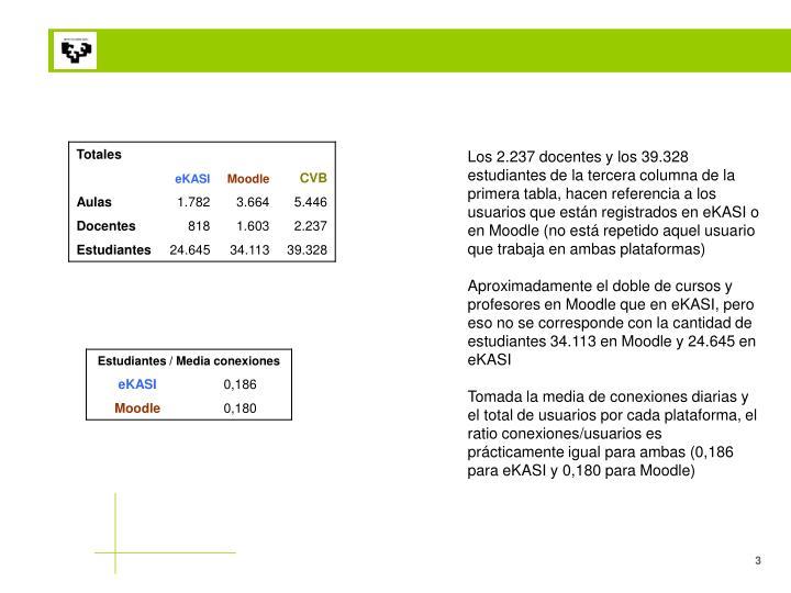 Los 2.237 docentes y los 39.328 estudiantes de la tercera columna de la primera tabla, hacen referencia a los usuarios que están registrados en eKASI o en Moodle (no está repetido aquel usuario que trabaja en ambas plataformas)