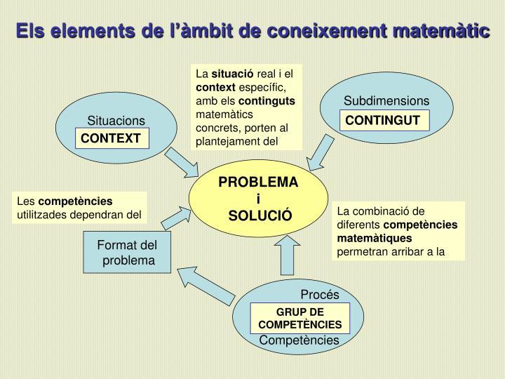 Els elements de l'àmbit de coneixement matemàtic
