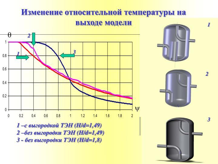 Изменение относительной температуры на выходе модели