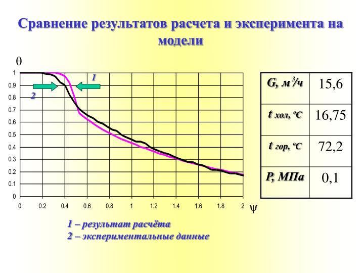 Сравнение результатов расчета и эксперимента на модели