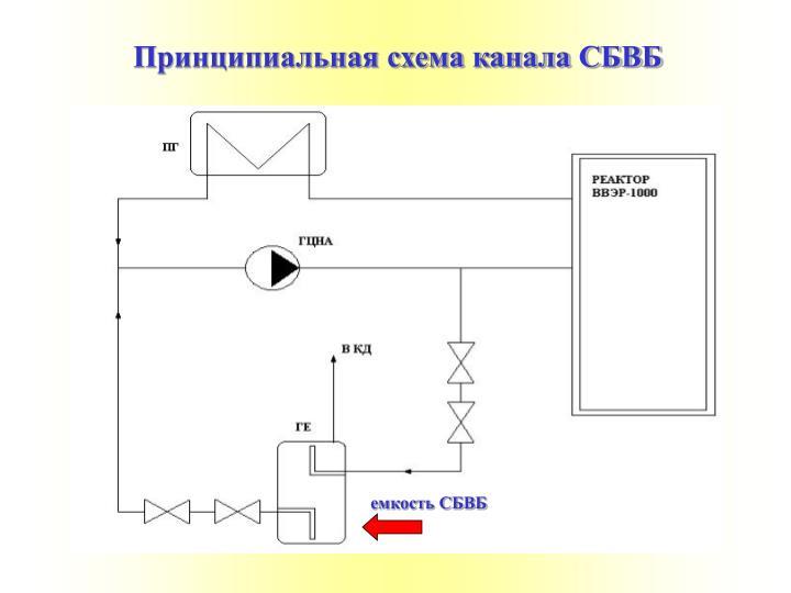 Принципиальная схема канала СБВБ