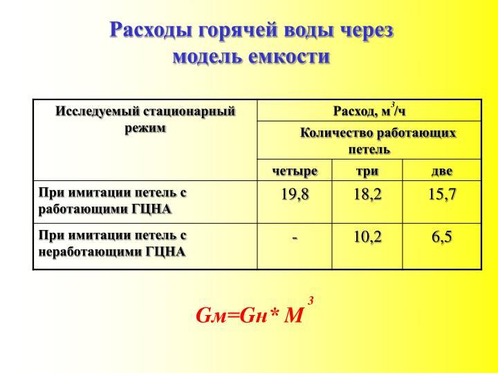 Расходы горячей воды через модель емкости