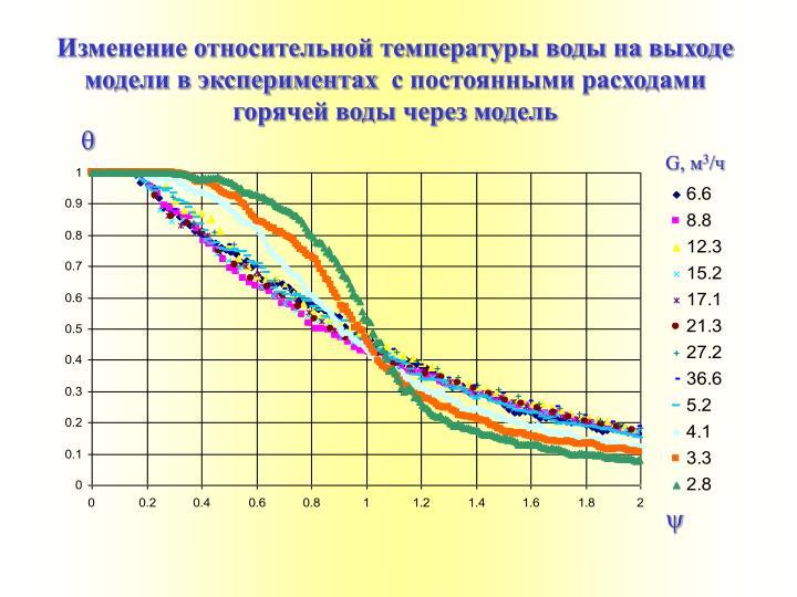 Изменение относительной температуры воды на выходе модели в экспериментах