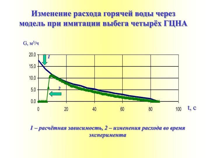 Изменение расхода горячей воды через модель при имитации выбега четырёх ГЦНА