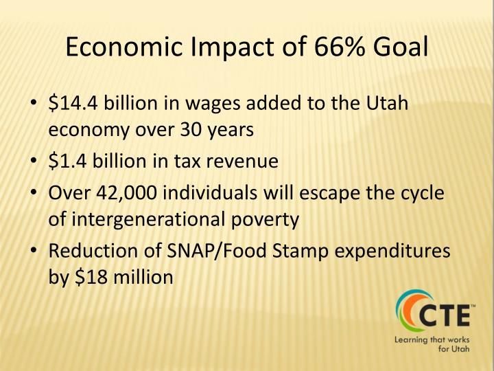 Economic Impact of 66% Goal