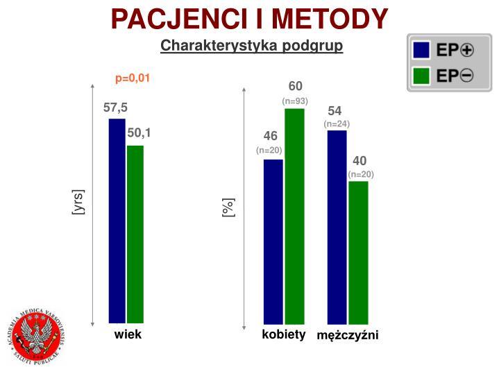 PACJENCI I METODY