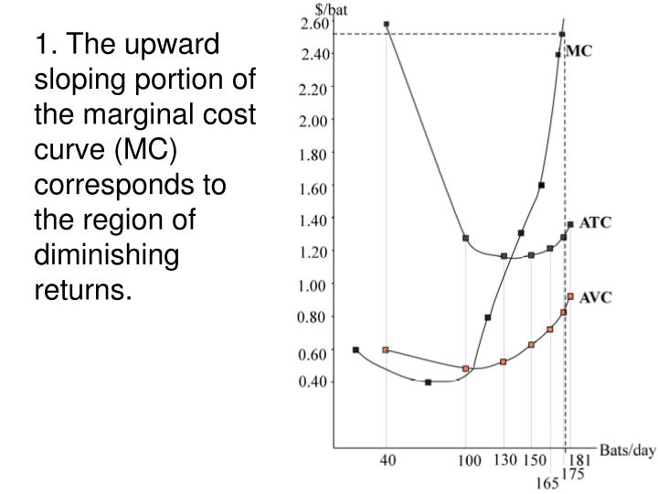 1. The upward sloping portion of the marginal cost curve (MC) corresponds to the region of diminishing returns.
