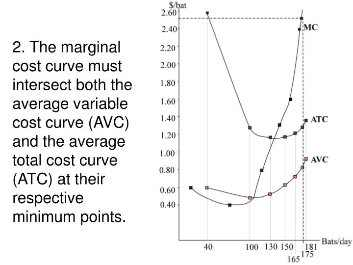 2. The marginal cost curve must intersect both the average variable cost curve (AVC) and the average total cost curve (ATC) at their respective minimum points.
