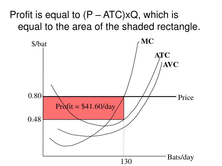 Profit is equal to (P – ATC)xQ, which is equal to the area of the shaded rectangle.