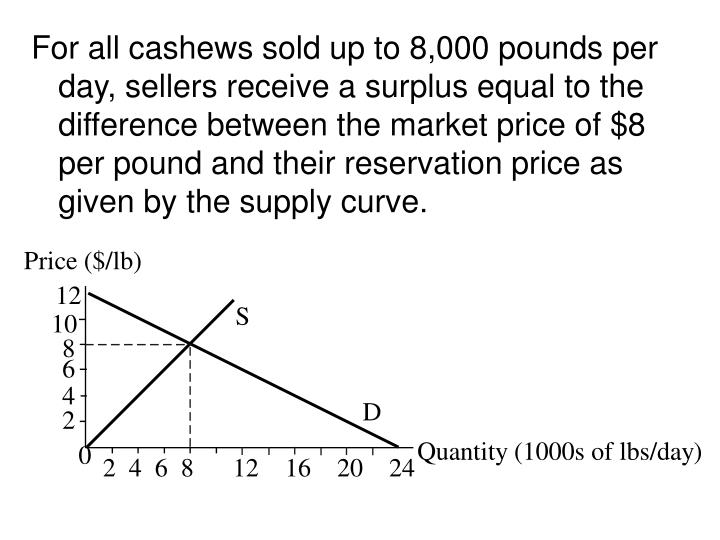 For all cashews sold up to 8,000 pounds per day, sellers receive a surplus equal to the difference between the market price of $8 per pound and their reservation price as given by the supply curve.