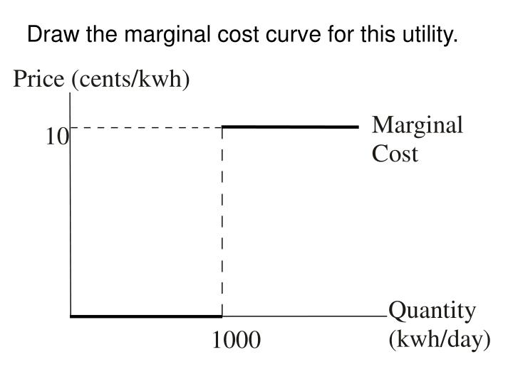 Draw the marginal cost curve for this utility.