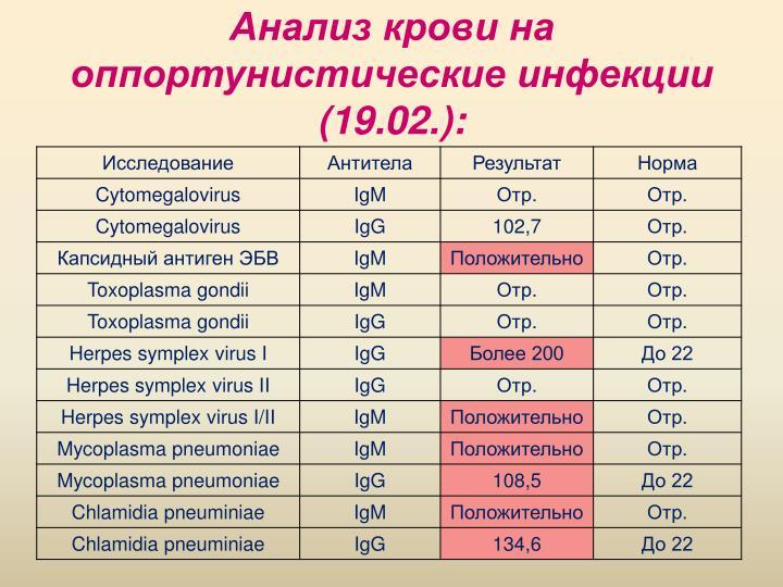 Анализ крови на оппортунистические инфекции (19.02.):